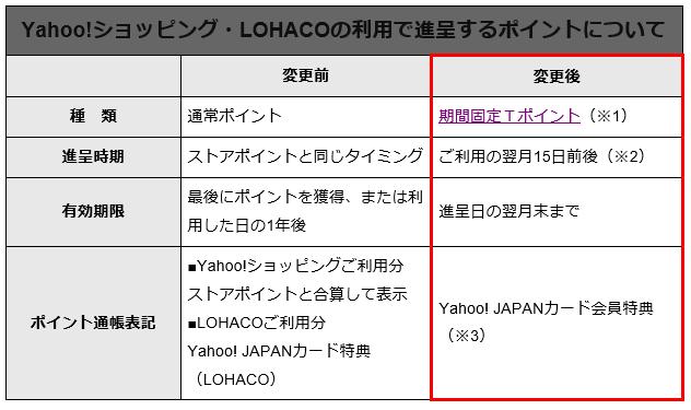 ヤフーカード Yahoo!JAPAN カード 期間固定Tポイント 有効期限 改悪