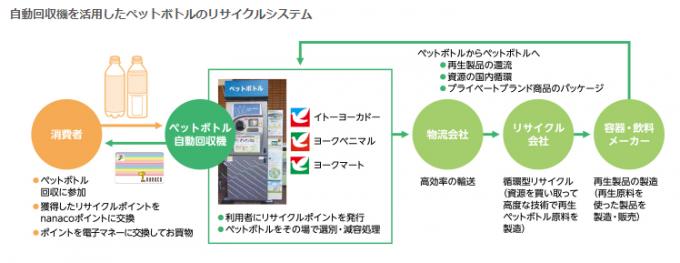 セブン&アイ セブン&アイ ペットボトル自動回収機 リサイクル システム